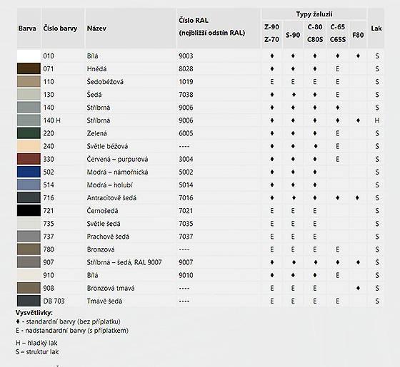 Tabulka barev pro venkovní žaluzie