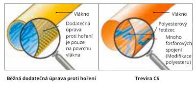 detail vlákna Trevira CS