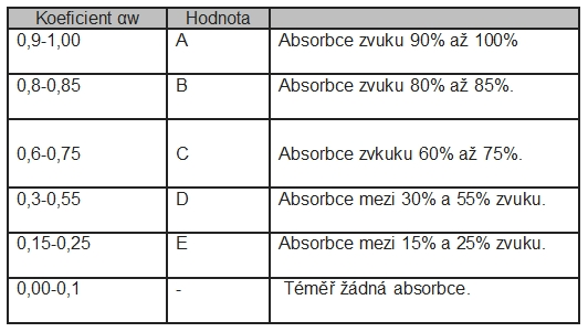 akustika tabulka